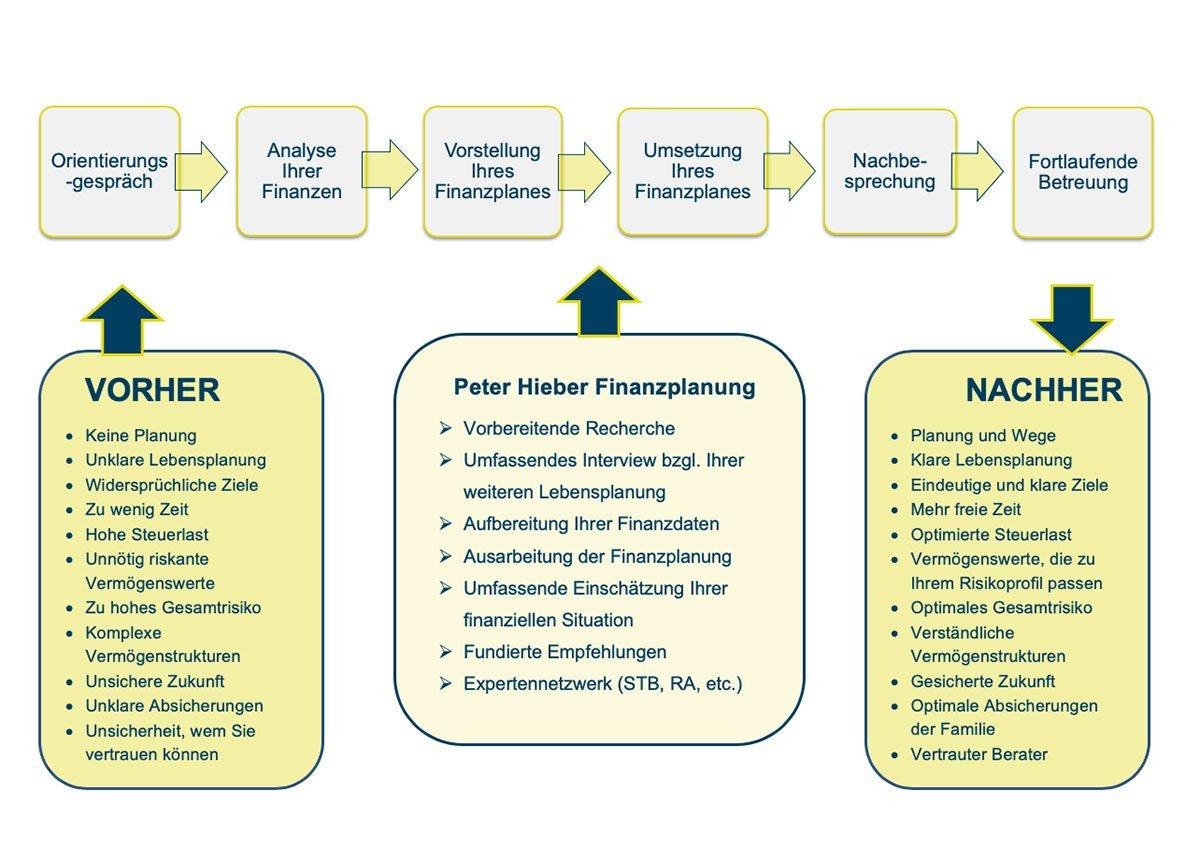 Beratungsprozess - private Finanzplanung